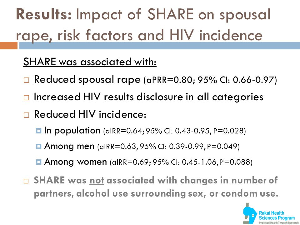 Results: Impact of SHARE on spousal rape, risk factors and HIV incidence SHARE was associated with:  Reduced spousal rape (aPRR=0.80; 95% CI: 0.66-0.97)  Increased HIV results disclosure in all categories  Reduced HIV incidence:  In population (aIRR=0.64; 95% CI: 0.43-0.95, P=0.028)  Among men (aIRR=0.63, 95% CI: 0.39-0.99, P=0.049)  Among women (aIRR=0.69; 95% CI: 0.45-1.06, P=0.088)  SHARE was not associated with changes in number of partners, alcohol use surrounding sex, or condom use.