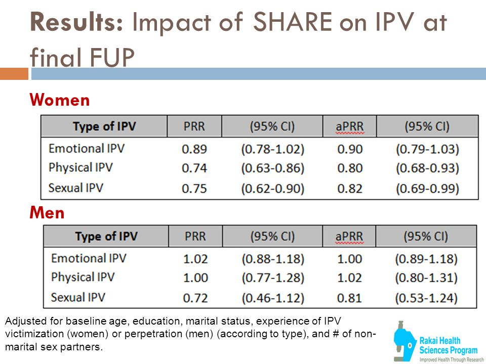 Results: Impact of SHARE on IPV at final FUP Women Men Adjusted for baseline age, education, marital status, experience of IPV victimization (women) or perpetration (men) (according to type), and # of non- marital sex partners.