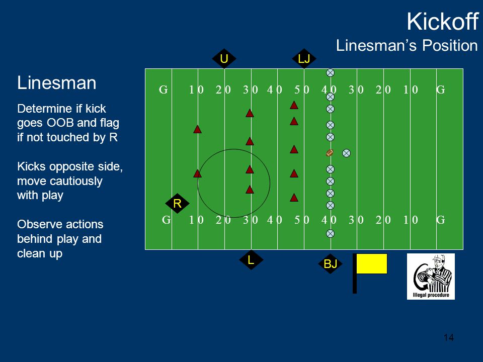 14 Kickoff Linesman's Position G 1 0 2 0 3 0 4 0 5 0 4 0 3 0 2 0 1 0 G Linesman Determine if kick goes OOB and flag if not touched by R Kicks opposite side, move cautiously with play Observe actions behind play and clean up R U L LJ BJ