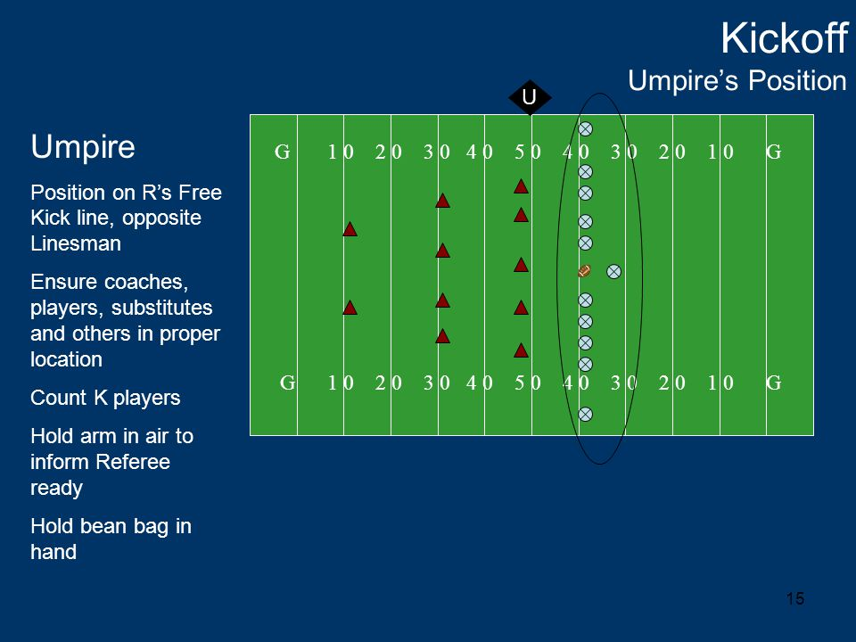 15 Kickoff Umpire's Position G 1 0 2 0 3 0 4 0 5 0 4 0 3 0 2 0 1 0 G U Umpire Position on R's Free Kick line, opposite Linesman Ensure coaches, players, substitutes and others in proper location Count K players Hold arm in air to inform Referee ready Hold bean bag in hand