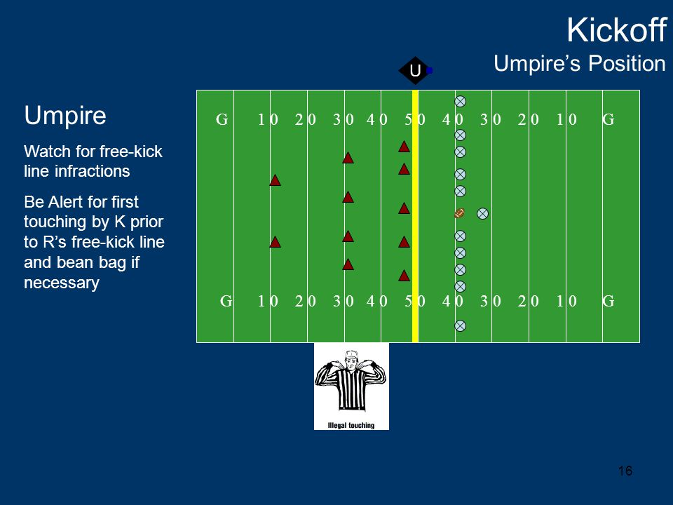 16 Kickoff Umpire's Position G 1 0 2 0 3 0 4 0 5 0 4 0 3 0 2 0 1 0 G Umpire Watch for free-kick line infractions Be Alert for first touching by K prior to R's free-kick line and bean bag if necessary U