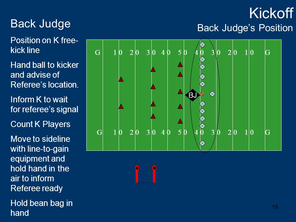 19 Kickoff Back Judge's Position G 1 0 2 0 3 0 4 0 5 0 4 0 3 0 2 0 1 0 G BJ Back Judge Position on K free- kick line Hand ball to kicker and advise of Referee's location.