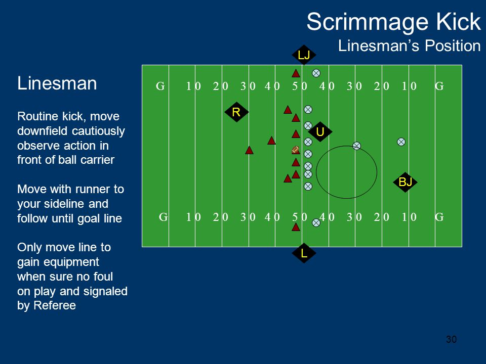 30 Scrimmage Kick Linesman's Position G 1 0 2 0 3 0 4 0 5 0 4 0 3 0 2 0 1 0 G L Linesman Routine kick, move downfield cautiously observe action in front of ball carrier Move with runner to your sideline and follow until goal line Only move line to gain equipment when sure no foul on play and signaled by Referee BJ R U LJ