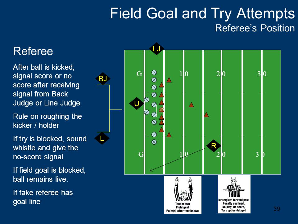 39 Field Goal and Try Attempts Referee's Position G 1 0 2 0 3 0 Referee After ball is kicked, signal score or no score after receiving signal from Back Judge or Line Judge Rule on roughing the kicker / holder If try is blocked, sound whistle and give the no-score signal If field goal is blocked, ball remains live.