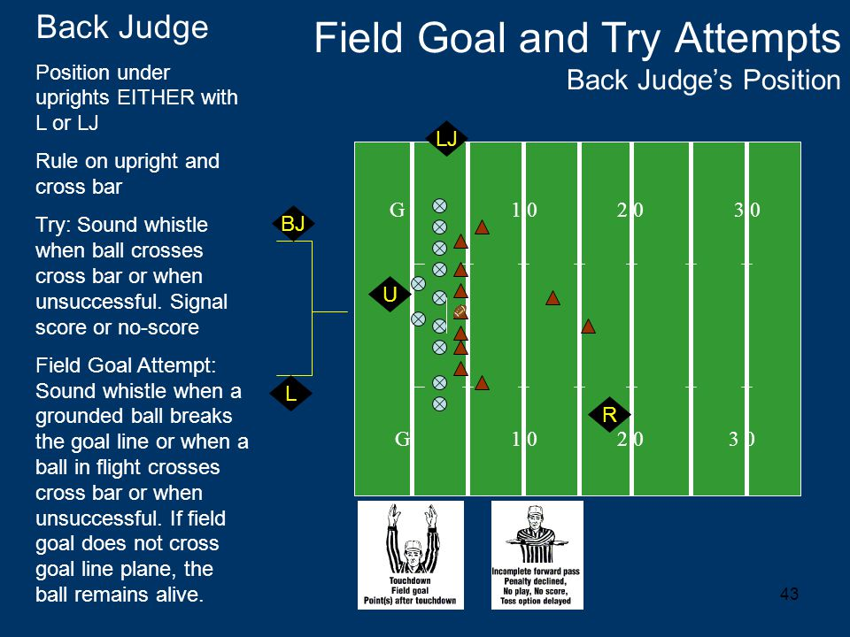 43 Field Goal and Try Attempts Back Judge's Position G 1 0 2 0 3 0 Back Judge Position under uprights EITHER with L or LJ Rule on upright and cross bar Try: Sound whistle when ball crosses cross bar or when unsuccessful.
