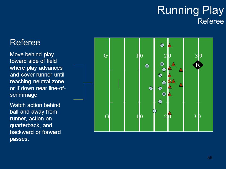 59 Running Play Referee G 1 0 2 0 3 0 R Referee Move behind play toward side of field where play advances and cover runner until reaching neutral zone or if down near line-of- scrimmage Watch action behind ball and away from runner, action on quarterback, and backward or forward passes.