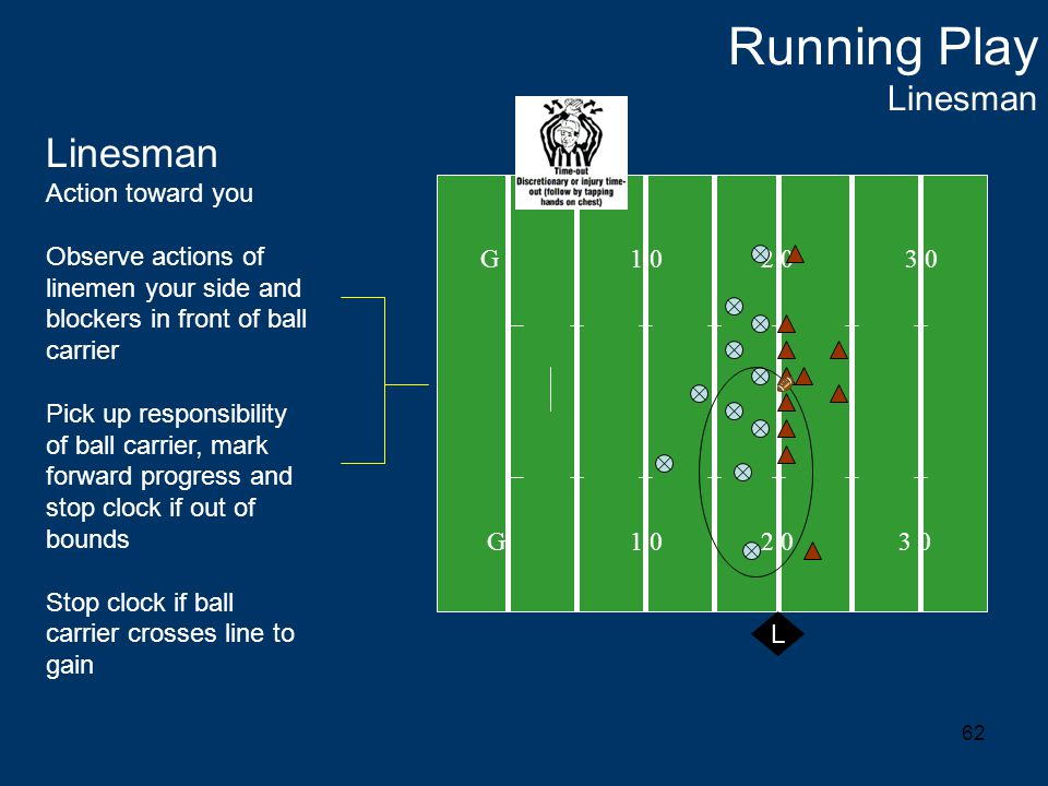 62 Running Play Linesman G 1 0 2 0 3 0 L Linesman Action toward you Observe actions of linemen your side and blockers in front of ball carrier Pick up responsibility of ball carrier, mark forward progress and stop clock if out of bounds Stop clock if ball carrier crosses line to gain