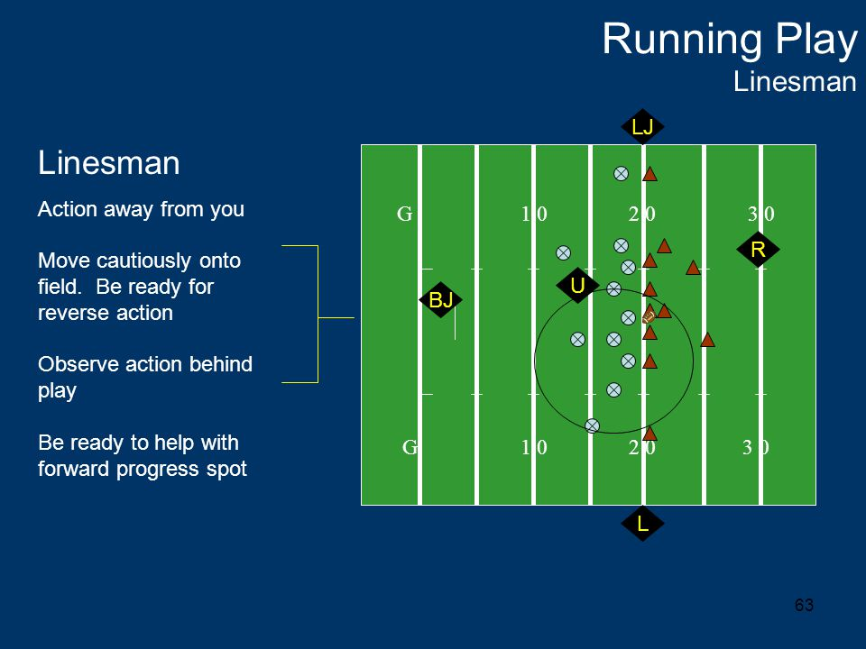 63 Running Play Linesman G 1 0 2 0 3 0 L Linesman Action away from you Move cautiously onto field.