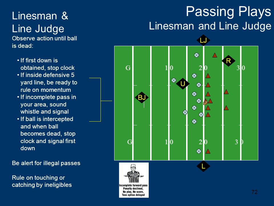 72 Passing Plays Linesman and Line Judge G 1 0 2 0 3 0 Linesman & Line Judge Observe action until ball is dead: If first down is obtained, stop clock If inside defensive 5 yard line, be ready to rule on momentum If incomplete pass in your area, sound whistle and signal If ball is intercepted and when ball becomes dead, stop clock and signal first down Be alert for illegal passes Rule on touching or catching by ineligibles L R U LJ BJ