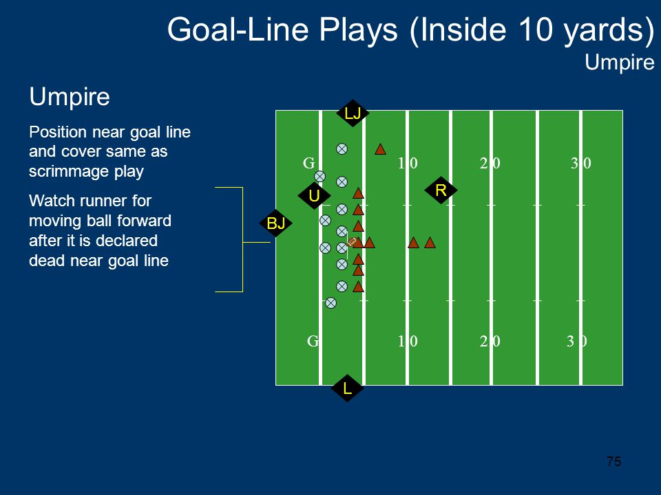 75 Goal-Line Plays (Inside 10 yards) Umpire G 1 0 2 0 3 0 Umpire Position near goal line and cover same as scrimmage play Watch runner for moving ball forward after it is declared dead near goal line U LJ L BJ R