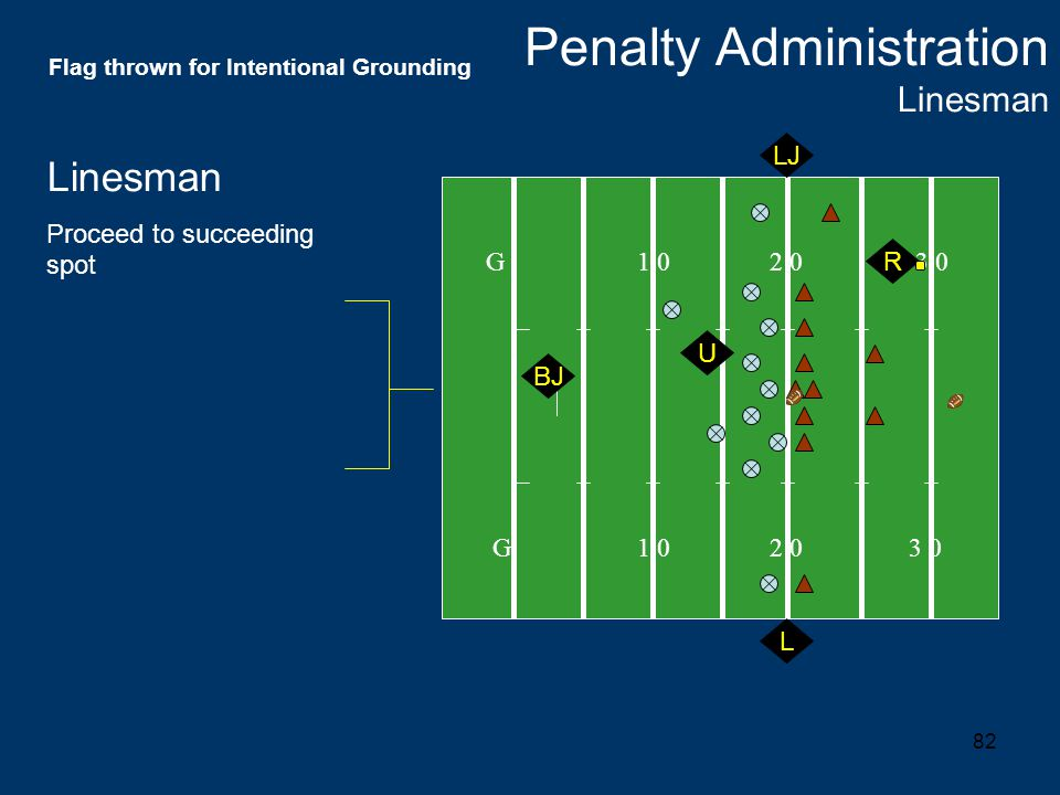 82 G 1 0 2 0 3 0 R U L Linesman Proceed to succeeding spot Penalty Administration Linesman BJ LJ Flag thrown for Intentional Grounding