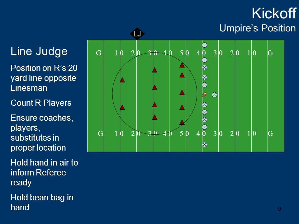 9 Kickoff Umpire's Position G 1 0 2 0 3 0 4 0 5 0 4 0 3 0 2 0 1 0 G LJ Line Judge Position on R's 20 yard line opposite Linesman Count R Players Ensure coaches, players, substitutes in proper location Hold hand in air to inform Referee ready Hold bean bag in hand