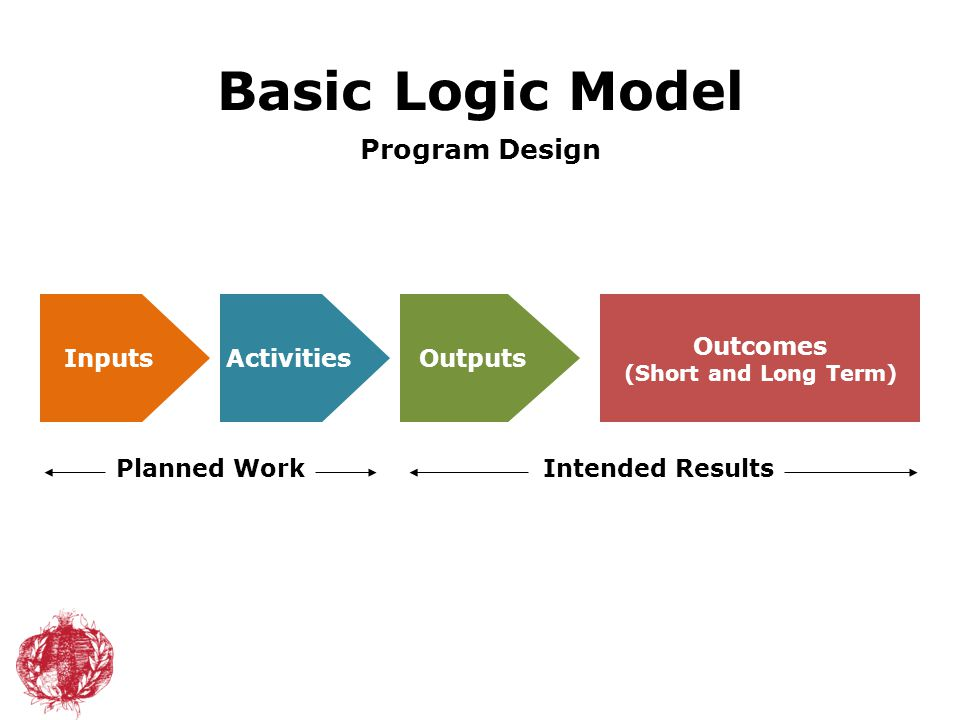 Program Design Outputs Outcomes (Short and Long Term) InputsActivities Planned WorkIntended Results Basic Logic Model