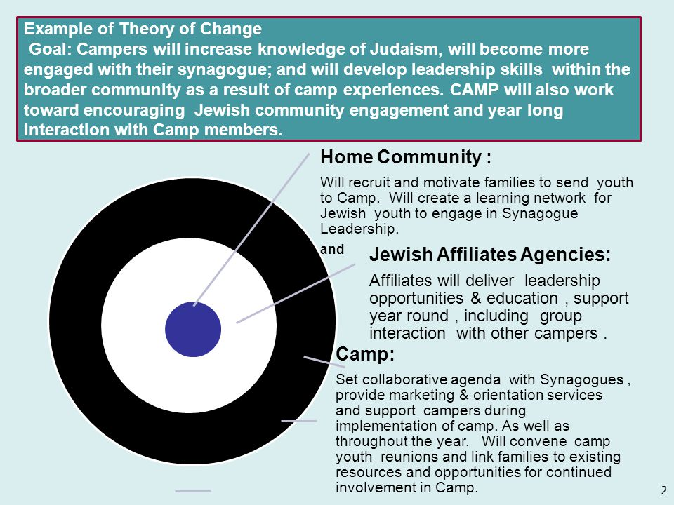 Home Community : Will recruit and motivate families to send youth to Camp. Will create a learning network for Jewish youth to engage in Synagogue Lead