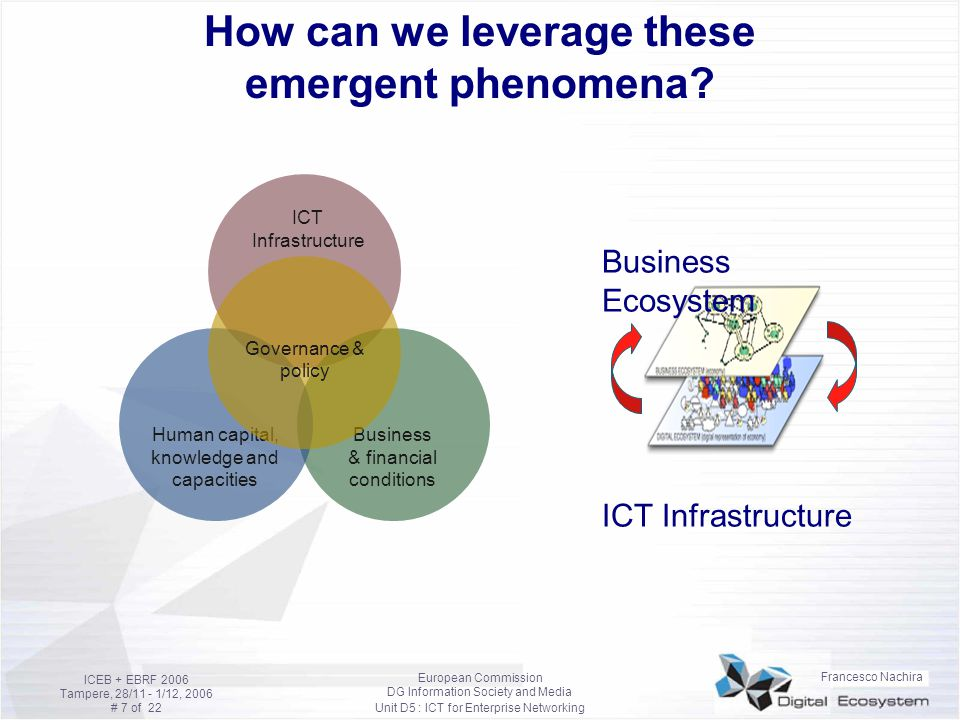 Francesco Nachira European Commission DG Information Society and Media Unit D5 : ICT for Enterprise Networking ICEB + EBRF 2006 Tampere, 28/11 - 1/12, 2006 # 8 of 22 SMEs Stages in ICT adoption