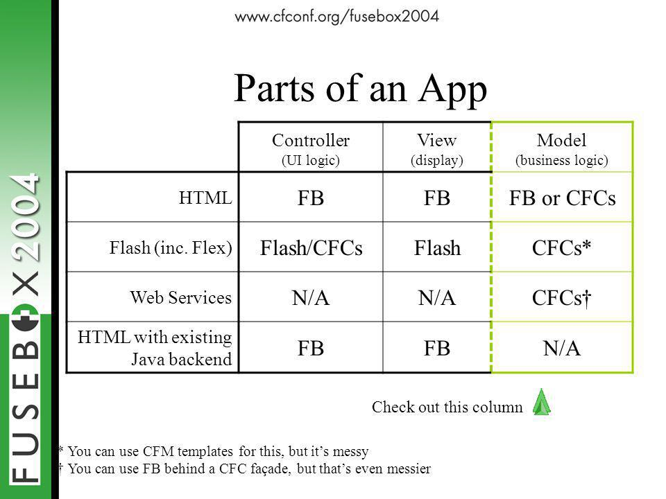Parts of an App Controller (UI logic) View (display) Model (business logic) HTML FB FB or CFCs Flash (inc.