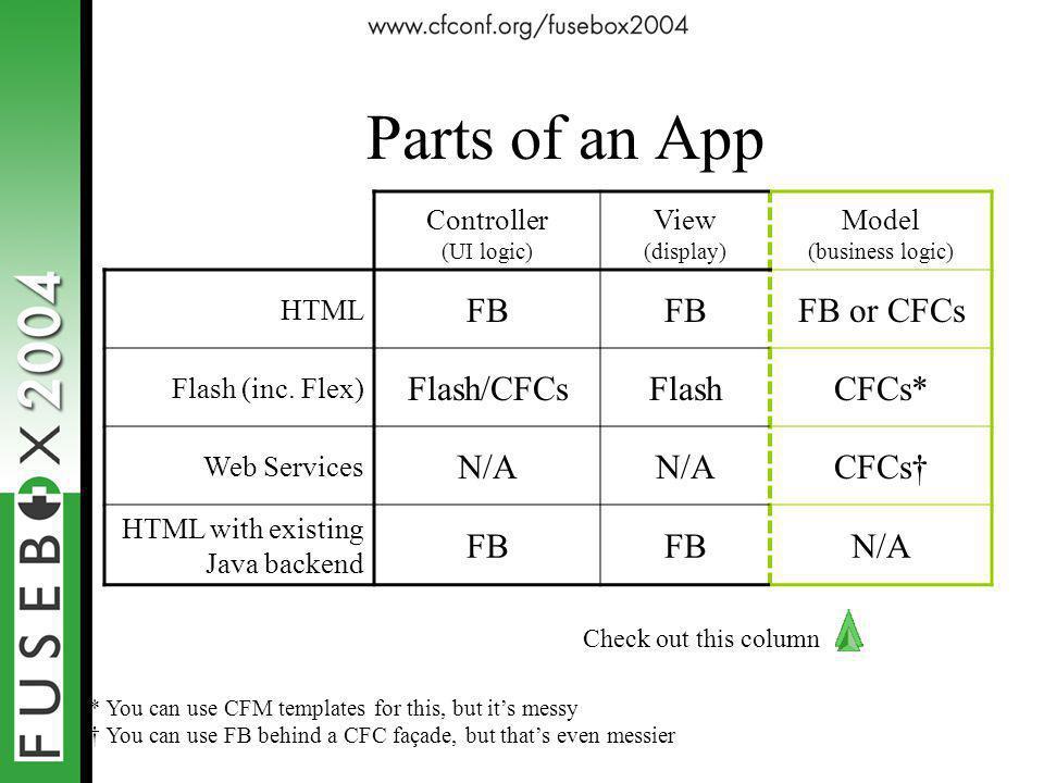 Parts of an App Controller (UI logic) View (display) Model (business logic) HTML FB FB or CFCs Flash (inc. Flex) Flash/CFCsFlashCFCs* Web Services N/A