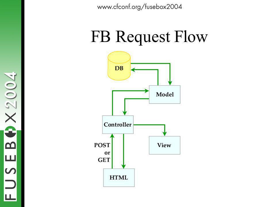 FB Request Flow