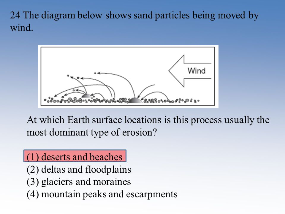 24 The diagram below shows sand particles being moved by wind. At which Earth surface locations is this process usually the most dominant type of eros