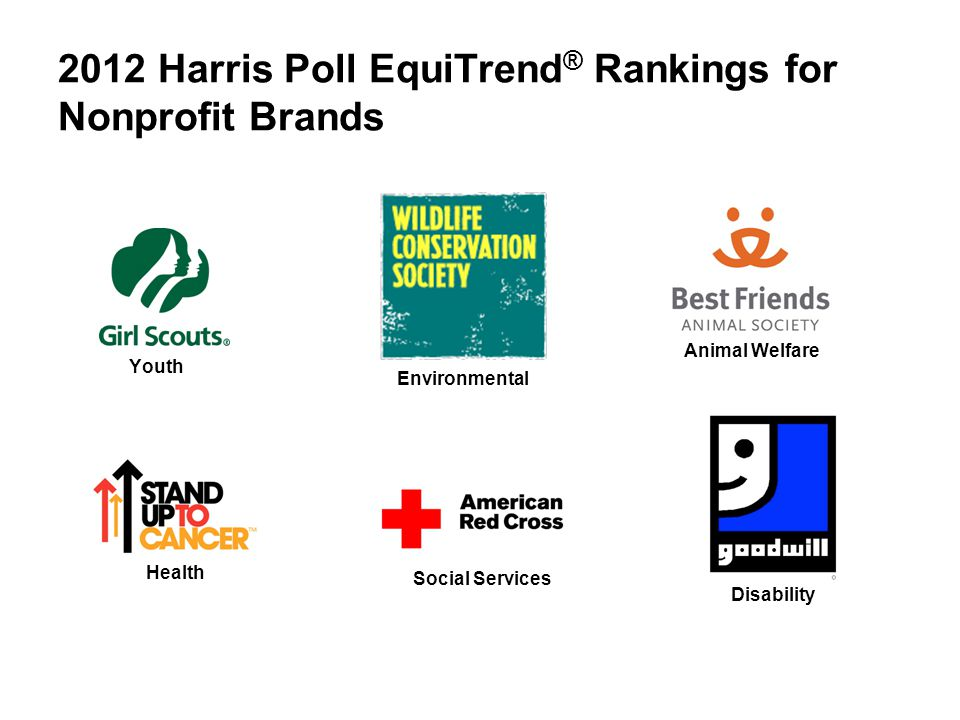 2012 Harris Poll EquiTrend ® Rankings for Nonprofit Brands Animal Welfare Disability Environmental Social Services Youth Health