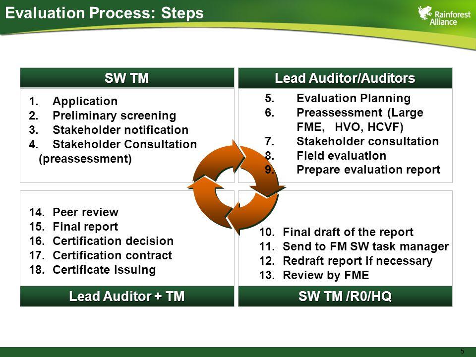 5 SW TM Lead Auditor/Auditors Lead Auditor + TM SW TM /R0/HQ 5.Evaluation Planning 6.Preassessment (Large FME, HVO, HCVF) 7.Stakeholder consultation 8