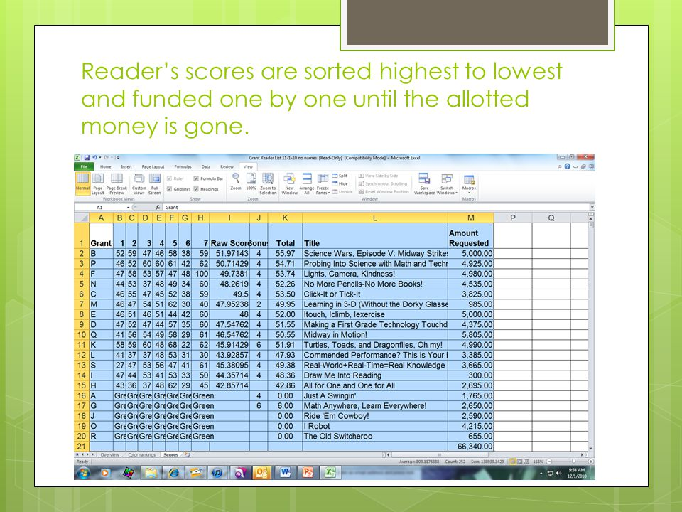 Reader's scores are sorted highest to lowest and funded one by one until the allotted money is gone.