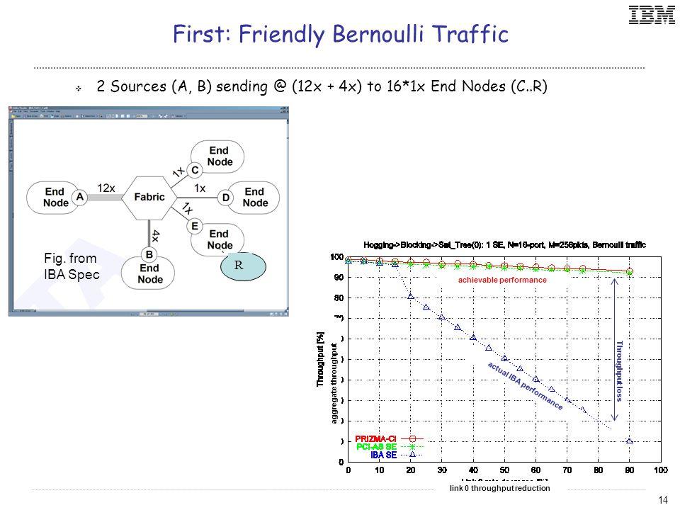 14 First: Friendly Bernoulli Traffic  2 Sources (A, B) sending @ (12x + 4x) to 16*1x End Nodes (C..R) link 0 throughput reduction aggregate throughput achievable performance actual IBA performance R Throughput loss Fig.