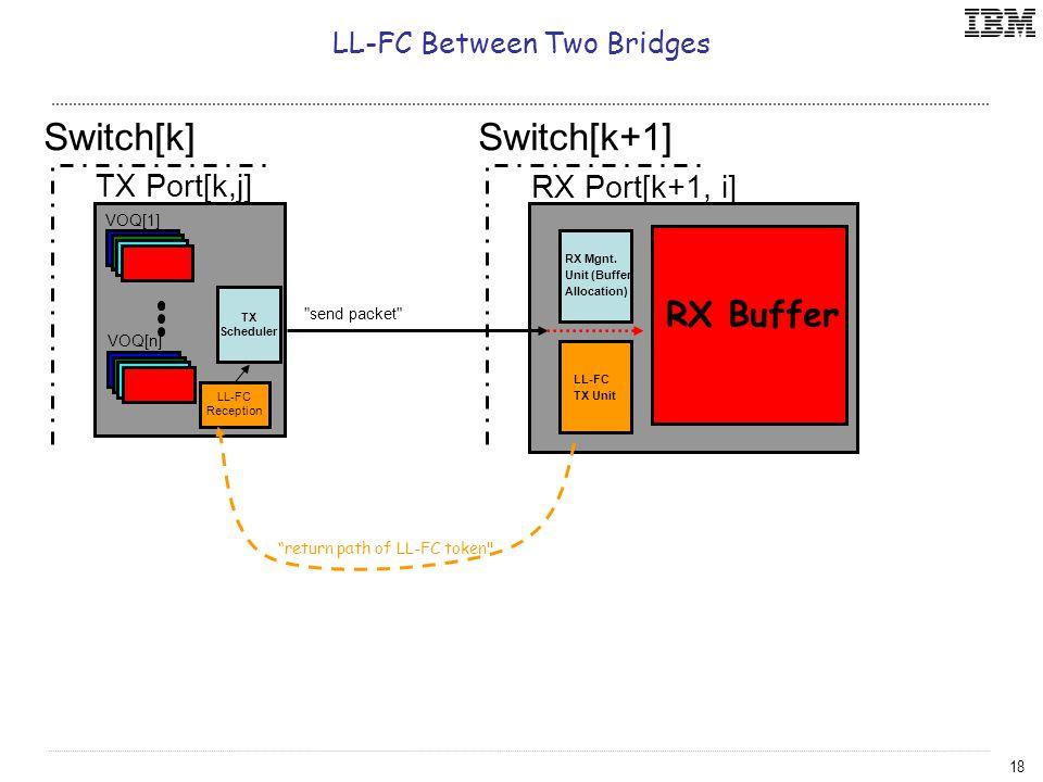 18 Switch[k+1] RX Port[k+1, i] RX Mgnt.