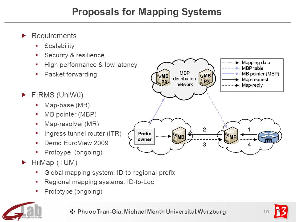 10 © Phuoc Tran-Gia, Michael Menth Universität Würzburg Proposals for Mapping Systems  Requirements  Scalability  Security & resilience  High perf