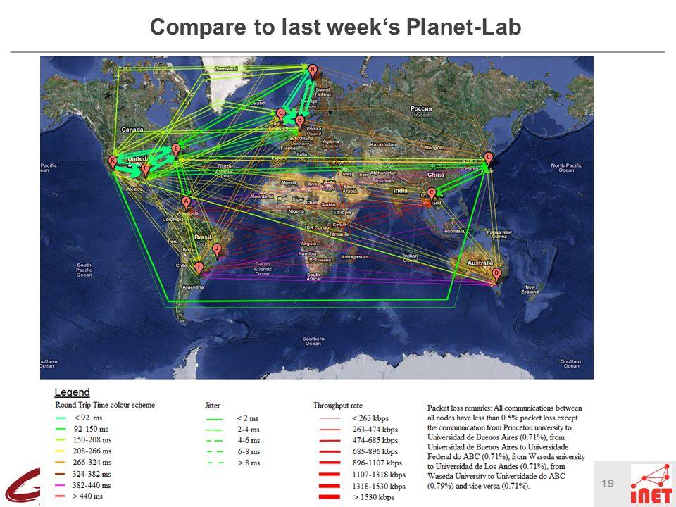 19 © Thomas Schmidt, HAW Hamburg Compare to last week's Planet-Lab