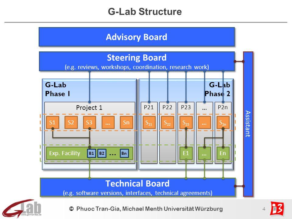 4 © Phuoc Tran-Gia, Michael Menth Universität Würzburg G-Lab Structure G-Lab Phase 1 G-Lab Phase 1 Project 1 Exp.
