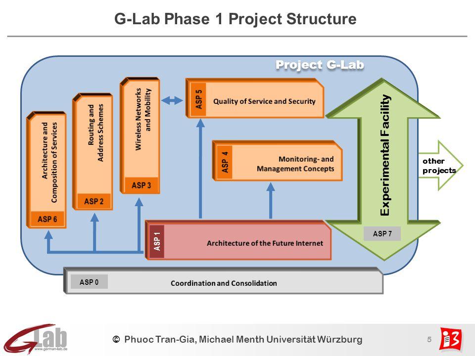 5 © Phuoc Tran-Gia, Michael Menth Universität Würzburg G-Lab Phase 1 Project Structure ASP 1 Experimental Facility ASP 7 Project G-Lab ASP 0 other projects