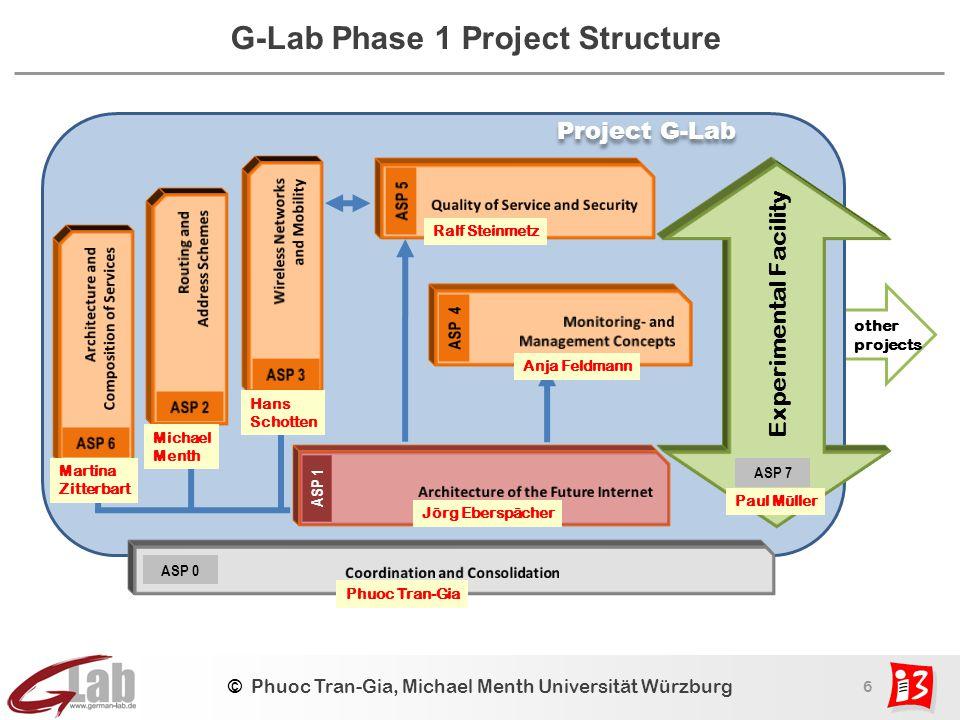 6 © Phuoc Tran-Gia, Michael Menth Universität Würzburg G-Lab Phase 1 Project Structure ASP 1 Experimental Facility ASP 7 Project G-Lab ASP 0 other pro