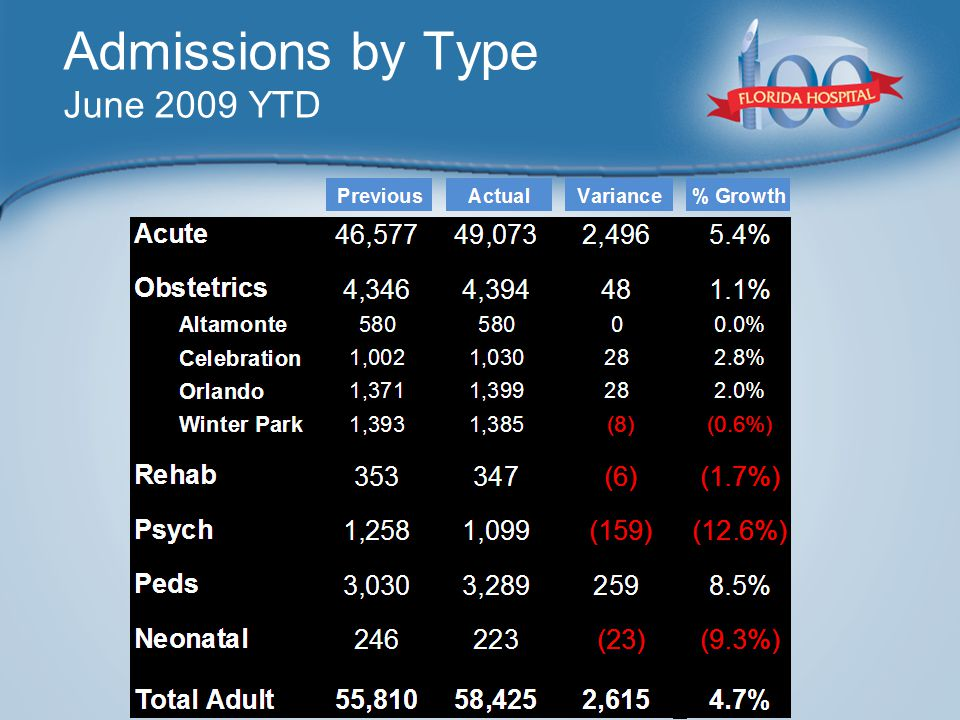 Admissions by Type June 2009 YTD