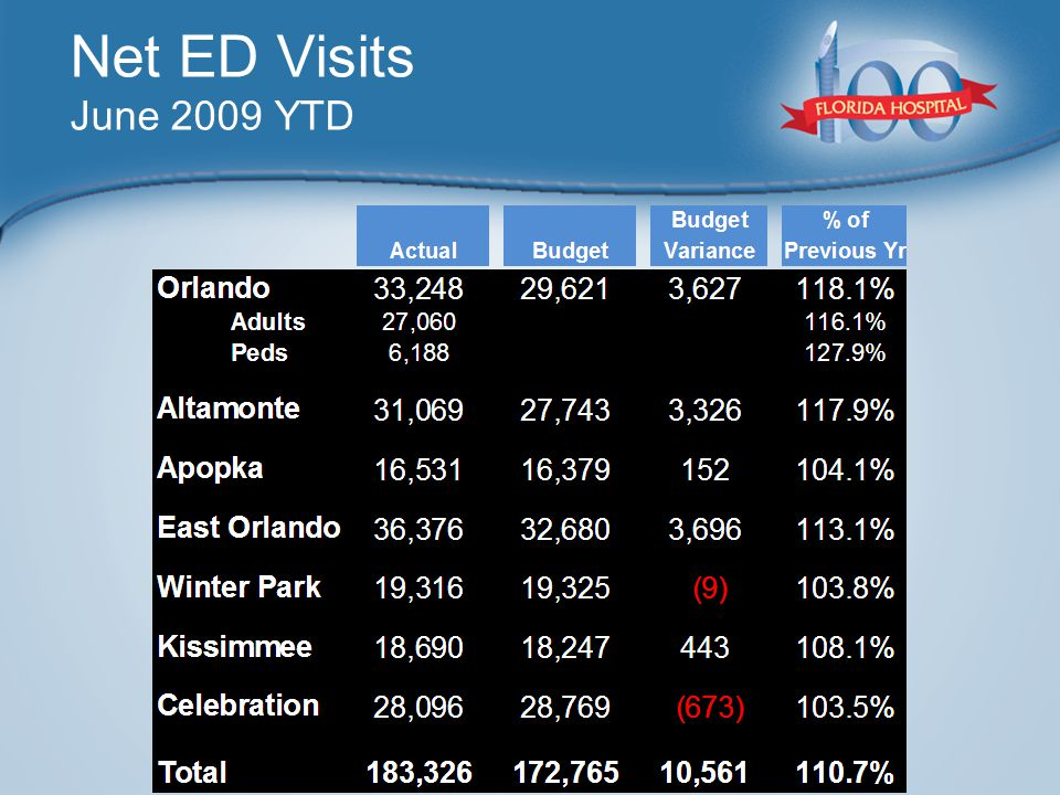 Net ED Visits June 2009 YTD