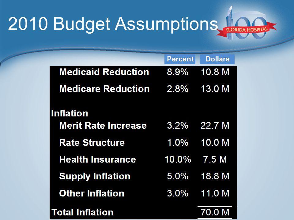 2010 Budget Assumptions