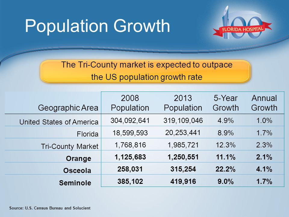 Population Growth The Tri-County market is expected to outpace the US population growth rate Geographic Area 2008 Population 2013 Population 5-Year Growth Annual Growth United States of America 304,092,641319,109,0464.9%1.0% Florida 18,599,593 20,253,441 8.9%1.7% Tri-County Market 1,768,8161,985,72112.3%2.3% Orange 1,125,6831,250,55111.1%2.1% Osceola 258,031315,25422.2%4.1% Seminole 385,102419,9169.0%1.7% Source: U.S.