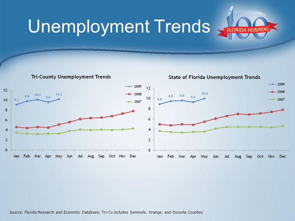 Unemployment Trends Source: Florida Research and Economic Database; Tri-Co includes Seminole, Orange, and Osceola Counties