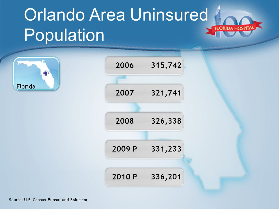Orlando Area Uninsured Population Source: U.S.