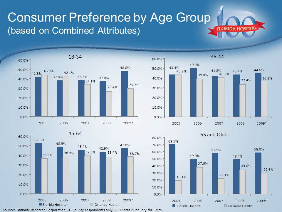 Consumer Preference by Age Group (based on Combined Attributes) Source: National Research Corporation, Tri-County respondents only; 2009 data is January thru May 18-34 35-44 45-64 65 and Older 41.8% 37.8% 38.3% 37.0% 48.0% 43.9% 42.1% 34.1% 26.4% 29.7% 0.0% 10.0% 20.0% 30.0% 40.0% 50.0% 60.0% 20052006200720082009* 43.4% 49.9% 41.8% 43.4% 44.6% 43.2% 39.0% 40.3% 33.4% 36.8% 0.0% 10.0% 20.0% 30.0% 40.0% 50.0% 60.0% 20052006200720082009* 52.3% 48.5% 45.4% 42.9% 47.0% 36.8% 38.3% 39.5% 38.4% 38.7% 0.0% 10.0% 20.0% 30.0% 40.0% 50.0% 60.0% 20052006200720082009* Florida HospitalOrlando Health 69.5% 49.0% 57.1% 48.4% 58.0% 19.1% 37.6% 22.1% 34.0% 29.6% 0.0% 10.0% 20.0% 30.0% 40.0% 50.0% 60.0% 70.0% 80.0% 20052006200720082009* Florida HospitalOrlando Health