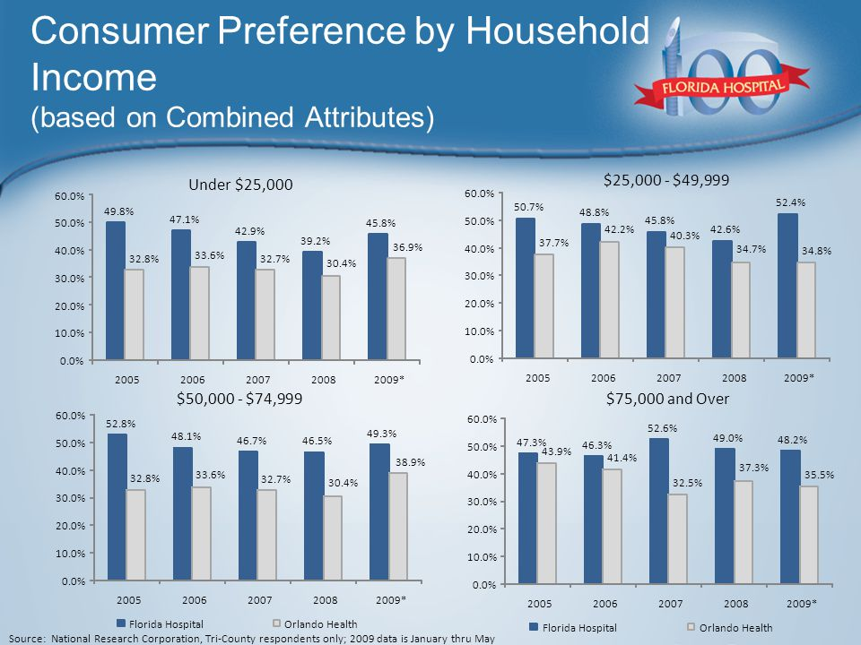 Consumer Preference by Household Income (based on Combined Attributes) Under $25,000 $25,000 - $49,999 $50,000 - $74,999$75,000 and Over Source: National Research Corporation, Tri-County respondents only; 2009 data is January thru May 52.8% 48.1% 46.7% 46.5% 49.3% 32.8% 33.6% 32.7% 30.4% 38.9% 0.0% 10.0% 20.0% 30.0% 40.0% 50.0% 60.0% 20052006200720082009* Florida HospitalOrlando Health 47.3% 46.3% 52.6% 49.0% 48.2% 43.9% 41.4% 32.5% 37.3% 35.5% 0.0% 10.0% 20.0% 30.0% 40.0% 50.0% 60.0% 20052006200720082009* Florida HospitalOrlando Health 50.7% 48.8% 45.8% 42.6% 52.4% 37.7% 42.2% 40.3% 34.7% 34.8% 0.0% 10.0% 20.0% 30.0% 40.0% 50.0% 60.0% 20052006200720082009* 49.8% 47.1% 42.9% 39.2% 45.8% 32.8% 33.6% 32.7% 30.4% 36.9% 0.0% 10.0% 20.0% 30.0% 40.0% 50.0% 60.0% 20052006200720082009*