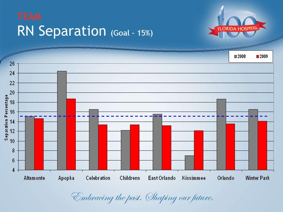 TEAM RN Separation (Goal – 15%)