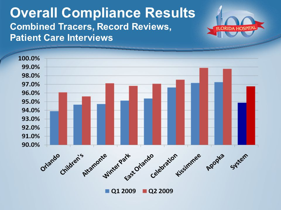 Overall Compliance Results Combined Tracers, Record Reviews, Patient Care Interviews