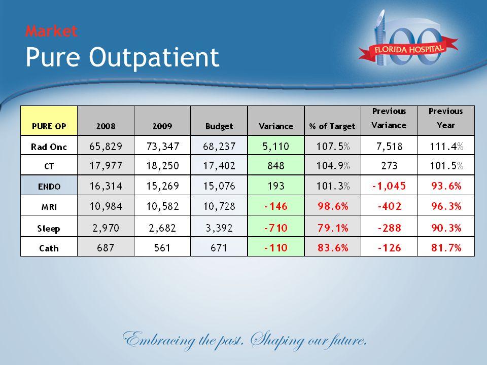 Market Pure Outpatient