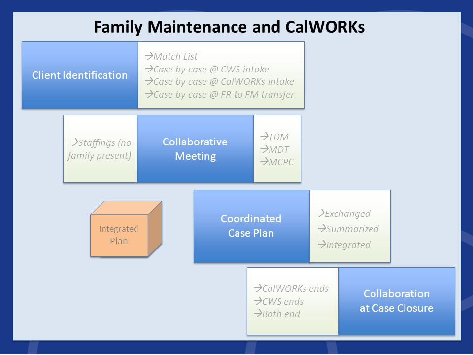 Client Identification  Match List  Case by case @ CWS intake  Case by case @ CalWORKs intake  Case by case @ FR to FM transfer  Match List  Case by case @ CWS intake  Case by case @ CalWORKs intake  Case by case @ FR to FM transfer Collaborative Meeting  TDM  MDT  MCPC  TDM  MDT  MCPC Family Maintenance and CalWORKs  Staffings (no family present) Coordinated Case Plan  Exchanged CWS Plan WtW Plan  Integrated CWS Plan WtW Plan Cover Sheet/Summary  Summarized WtW Plan Integrated Plan Integrated Plan Collaboration at Case Closure  CalWORKs ends  CWS ends  Both end  CalWORKs ends  CWS ends  Both end