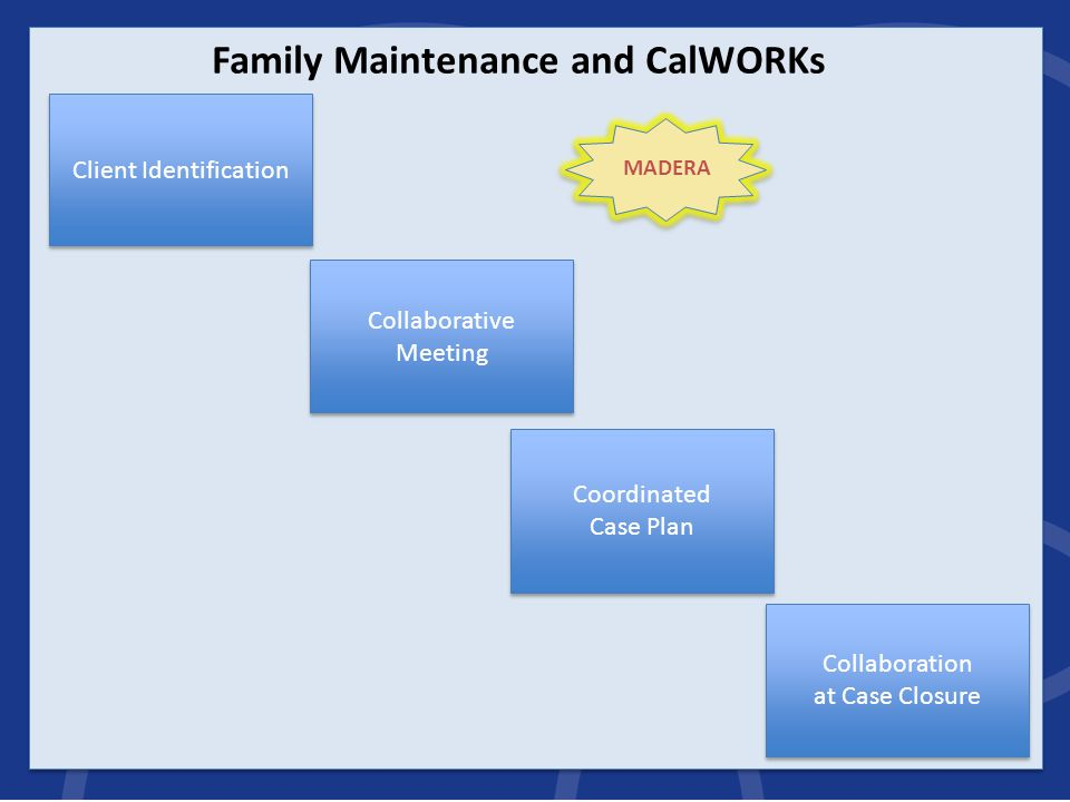 Collaborative Meeting Family Maintenance and CalWORKs Client Identification Collaboration at Case Closure Coordinated Case Plan MADERA