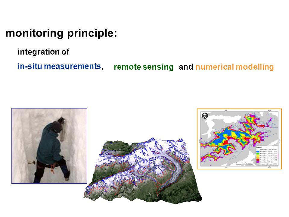 monitoring principle: integration of in-situ measurements, remote sensingand numerical modelling
