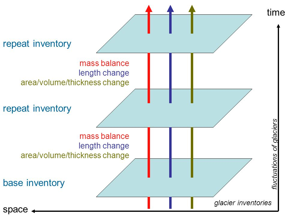 time base inventory repeat inventory fluctuations of glaciers mass balance length change area/volume/thickness change space glacier inventories mass b