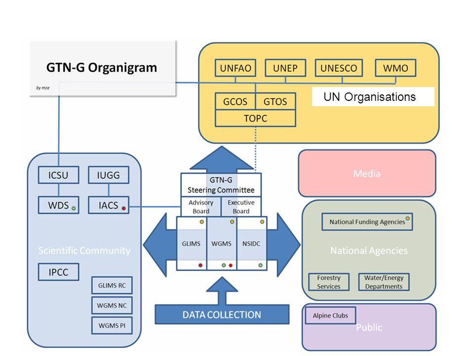 UN Organisations