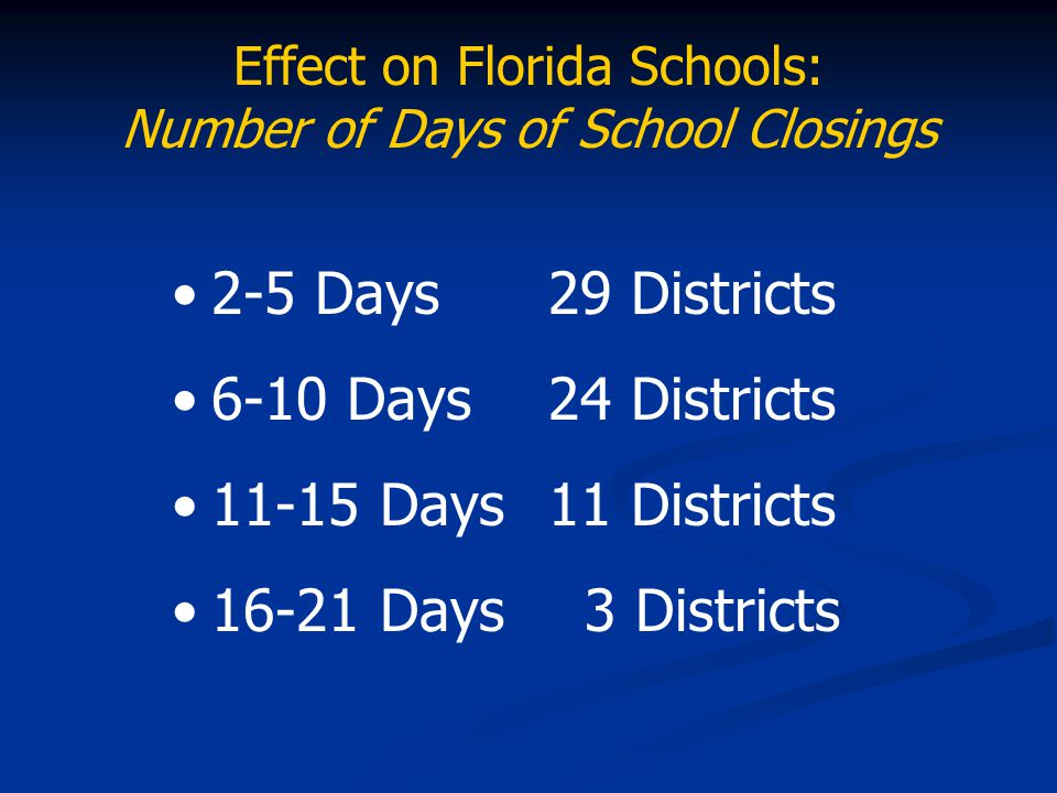 2-5 Days29 Districts 6-10 Days24 Districts 11-15 Days11 Districts 16-21 Days 3 Districts Effect on Florida Schools: Number of Days of School Closings